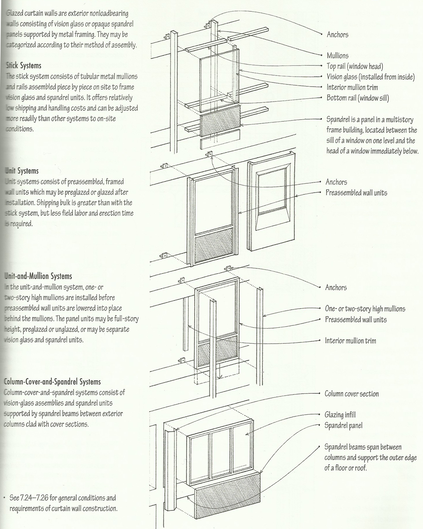 Curtain Wall Spandrel Panel : Arch module
