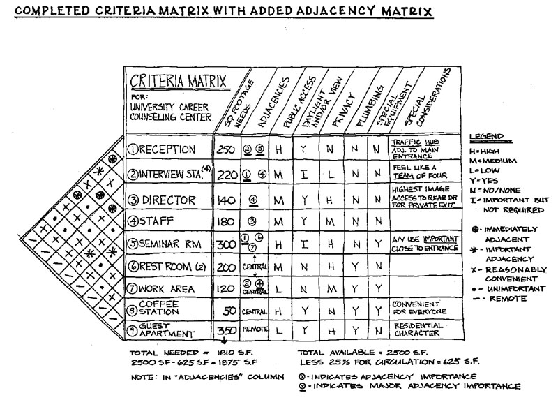 adjacency matrix relationship