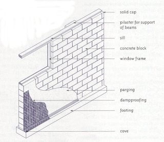 Bldg4001 module 3 masonry foundation systems source canadian wood frame house construction page 36 foundation block wall ccuart Image collections