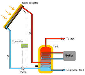Diagram of a solar water heater schematic download wiring diagrams diagram of a solar water heater schematic images gallery ccuart Image collections